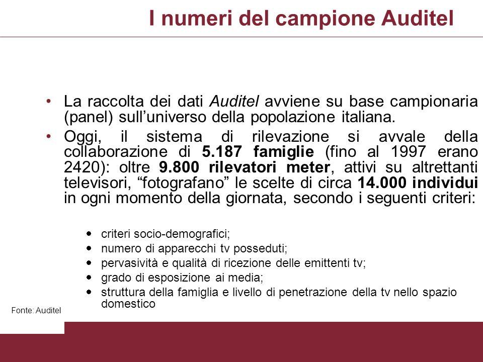 I numeri del campione Auditel