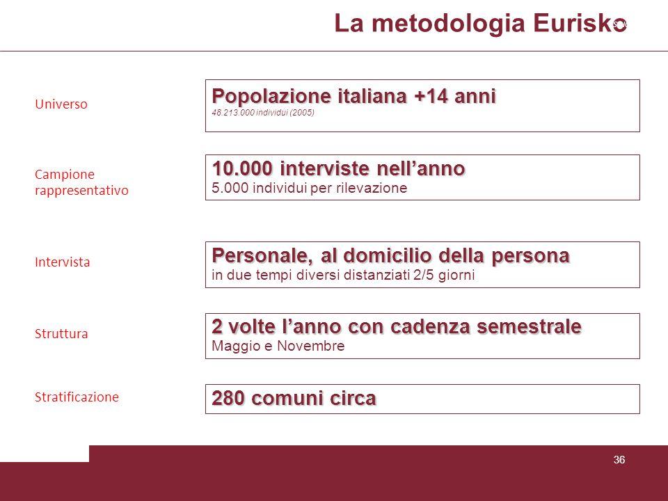 La metodologia Eurisko