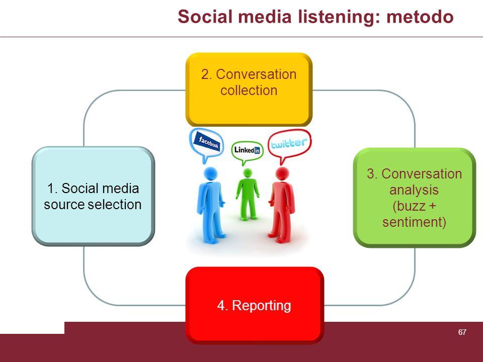 Social media listening: metodo