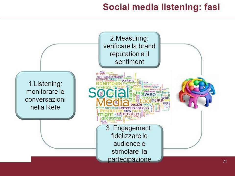 Social media listening: fasi