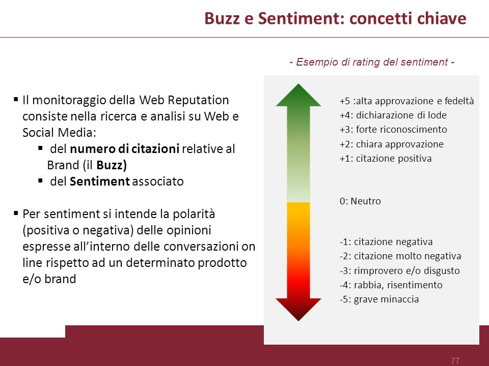 - Esempio di rating del sentiment -