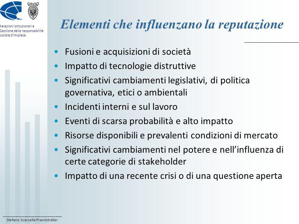Elementi che influenzano la reputazione