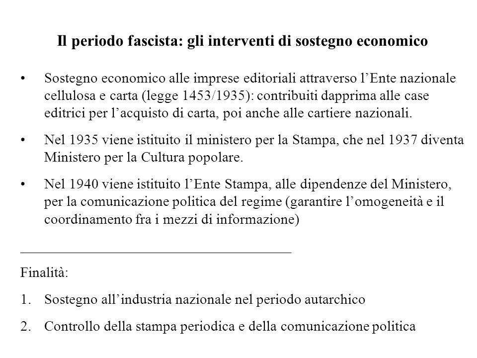 Il periodo fascista: gli interventi di sostegno economico