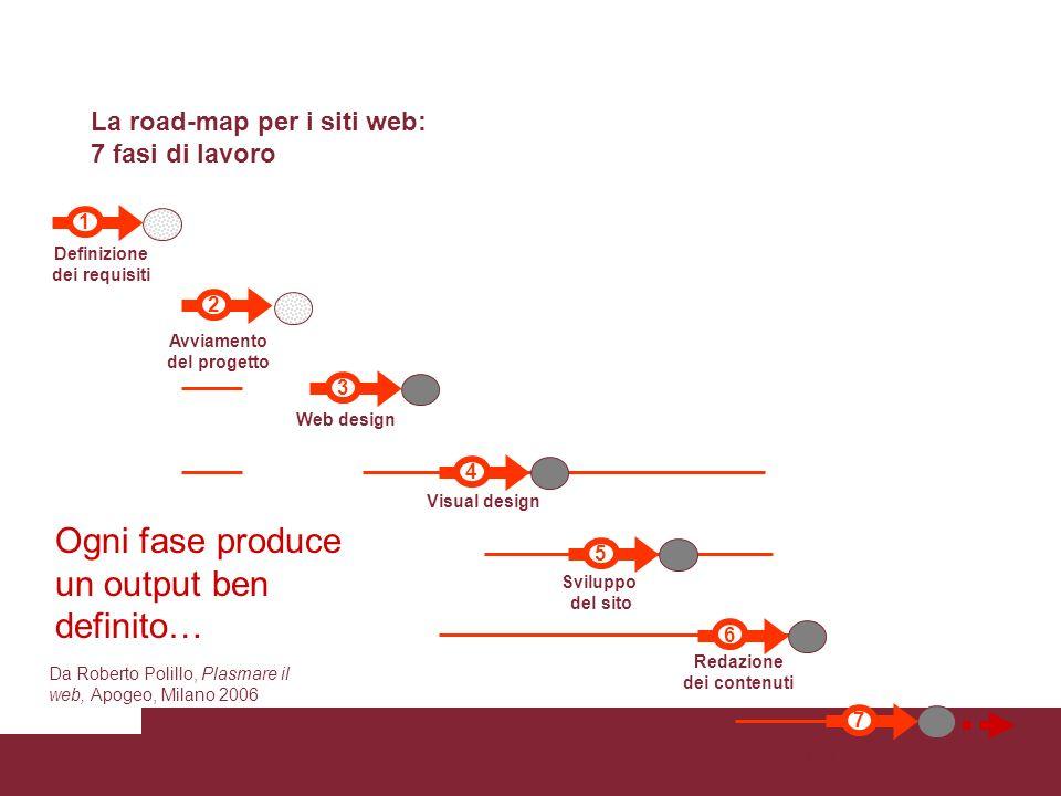 Ogni fase produce un output ben definito…