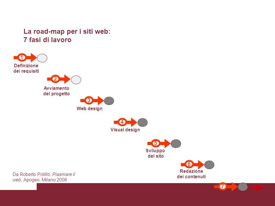 La road-map per i siti web: 7 fasi di lavoro