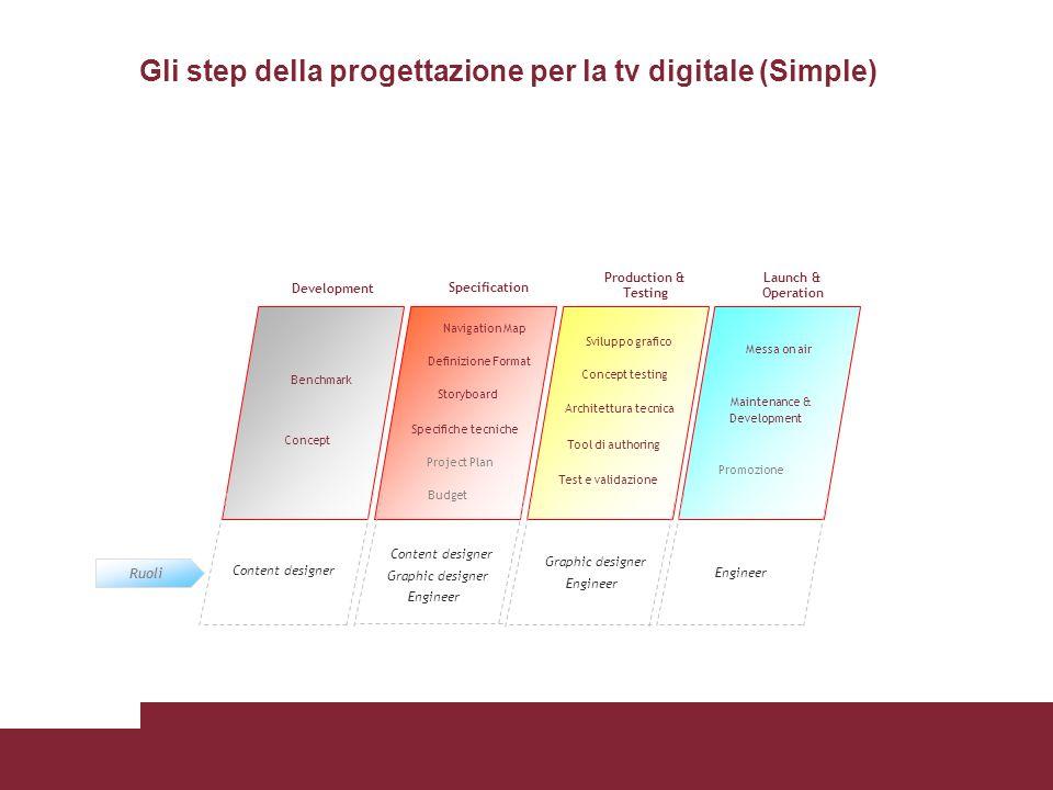 Gli step della progettazione per la tv digitale (Simple)