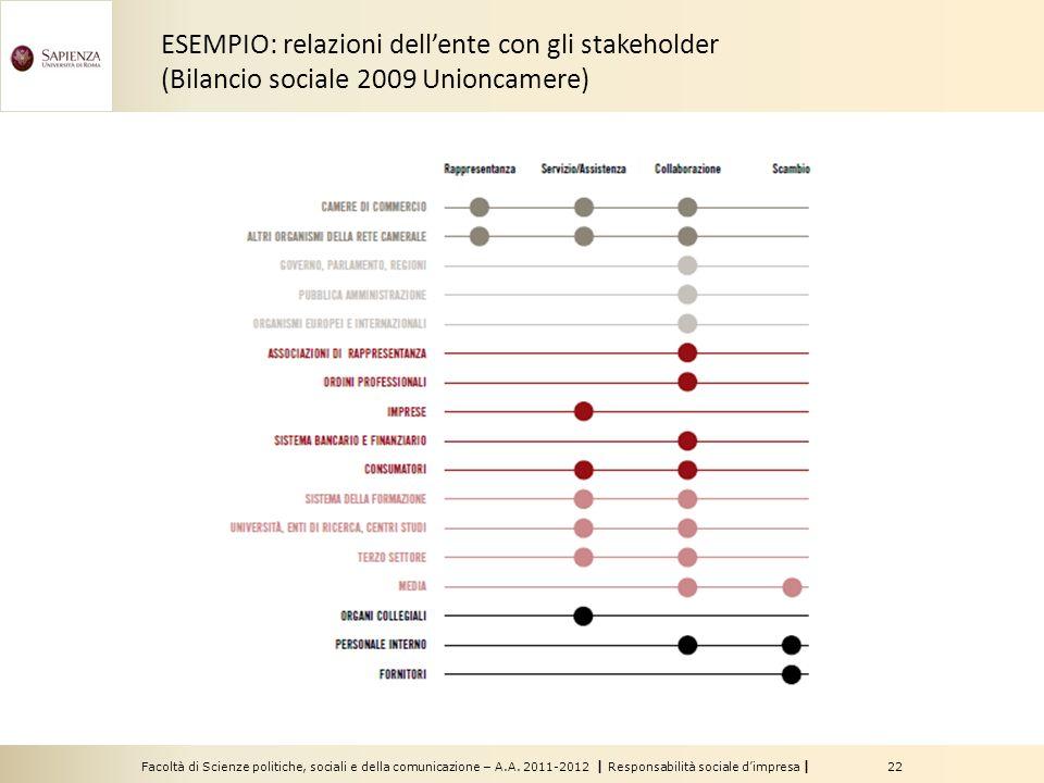 ESEMPIO: relazioni dell'ente con gli stakeholder