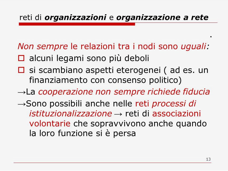reti di organizzazioni e organizzazione a rete