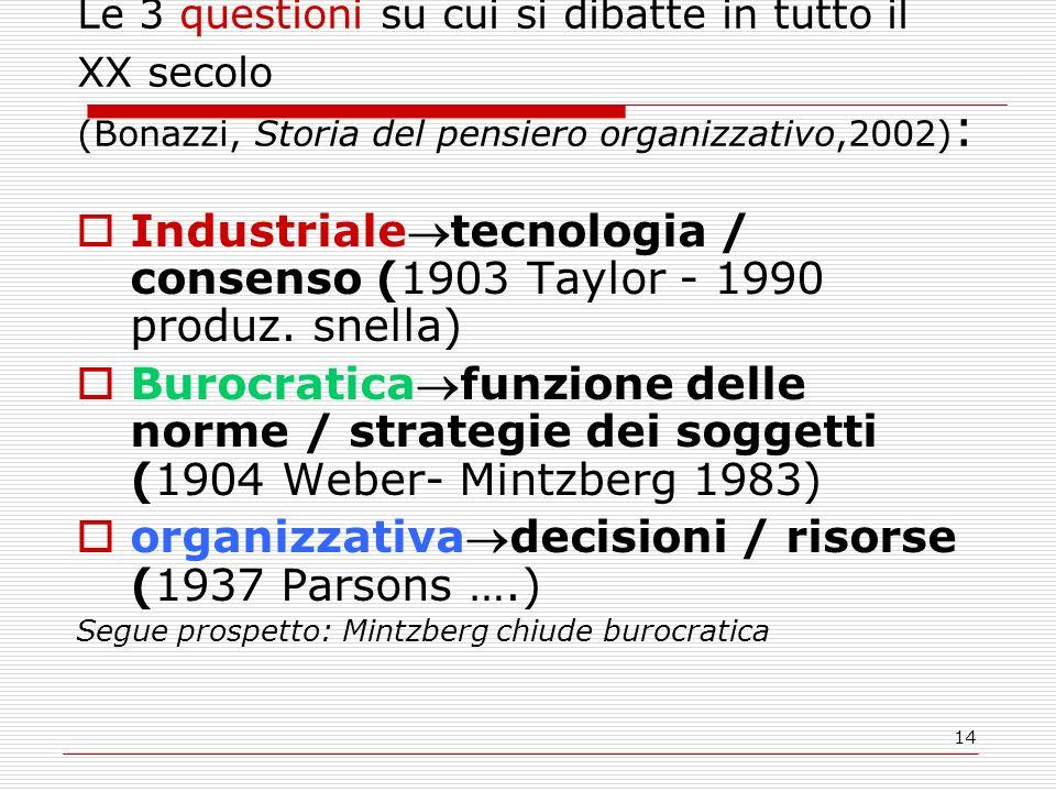 Le 3 questioni su cui si dibatte in tutto il XX secolo (Bonazzi, Storia del pensiero organizzativo,2002):