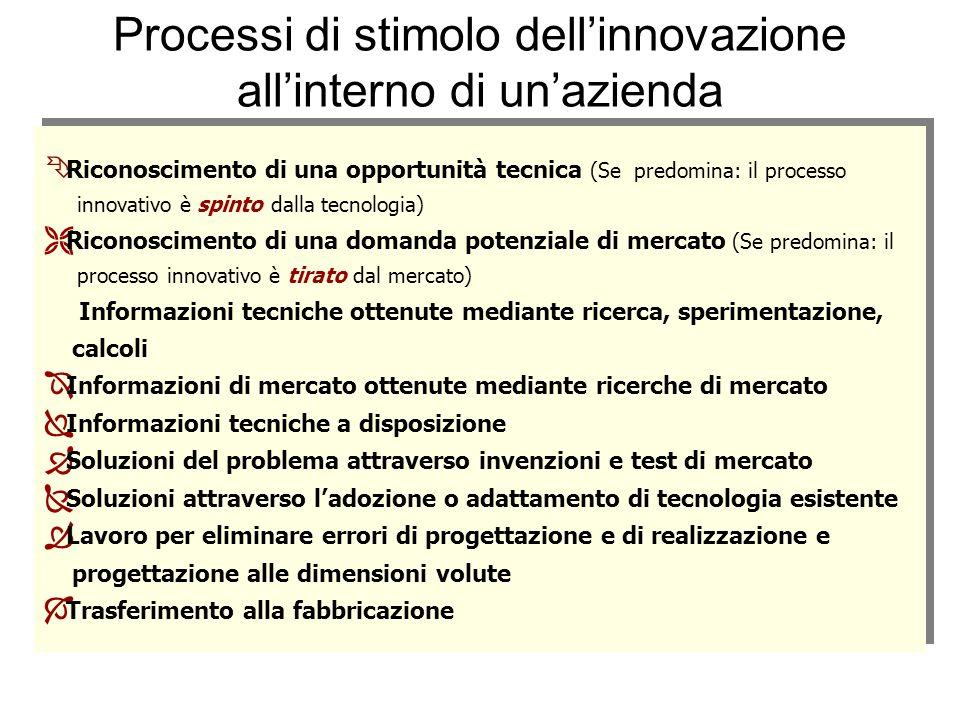Processi di stimolo dell'innovazione all'interno di un'azienda