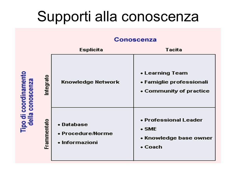 Supporti alla conoscenza