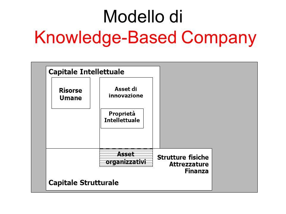 Modello di Knowledge-Based Company