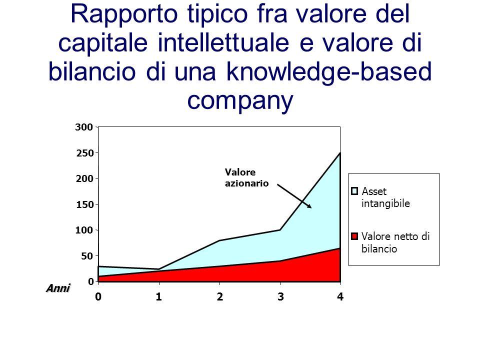 Rapporto tipico fra valore del capitale intellettuale e valore di bilancio di una knowledge-based company