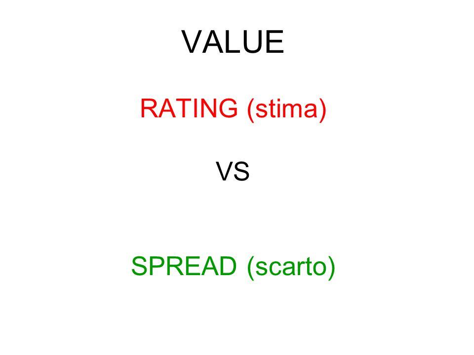 VALUE RATING (stima) VS SPREAD (scarto)