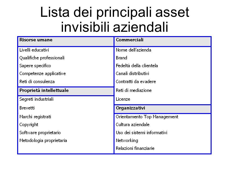 Lista dei principali asset invisibili aziendali