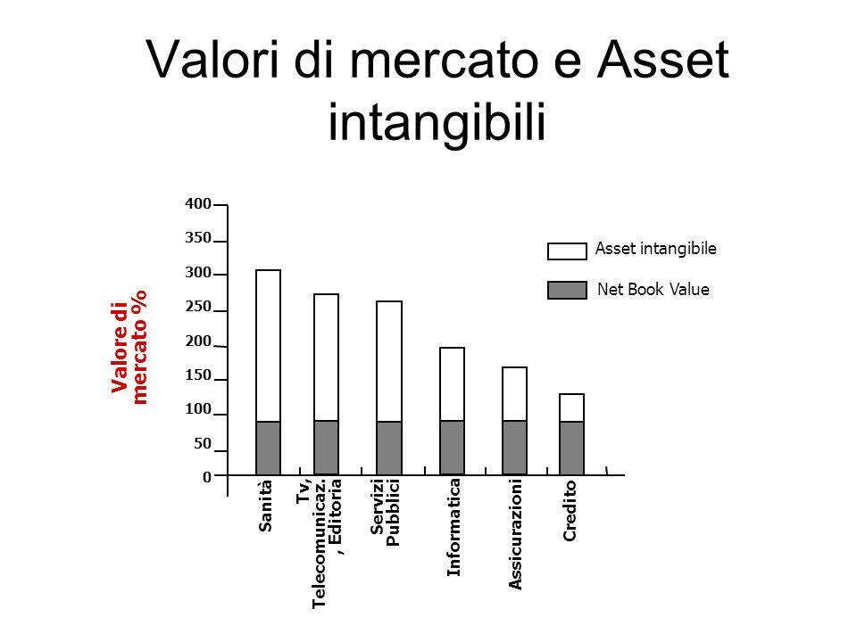Valori di mercato e Asset intangibili