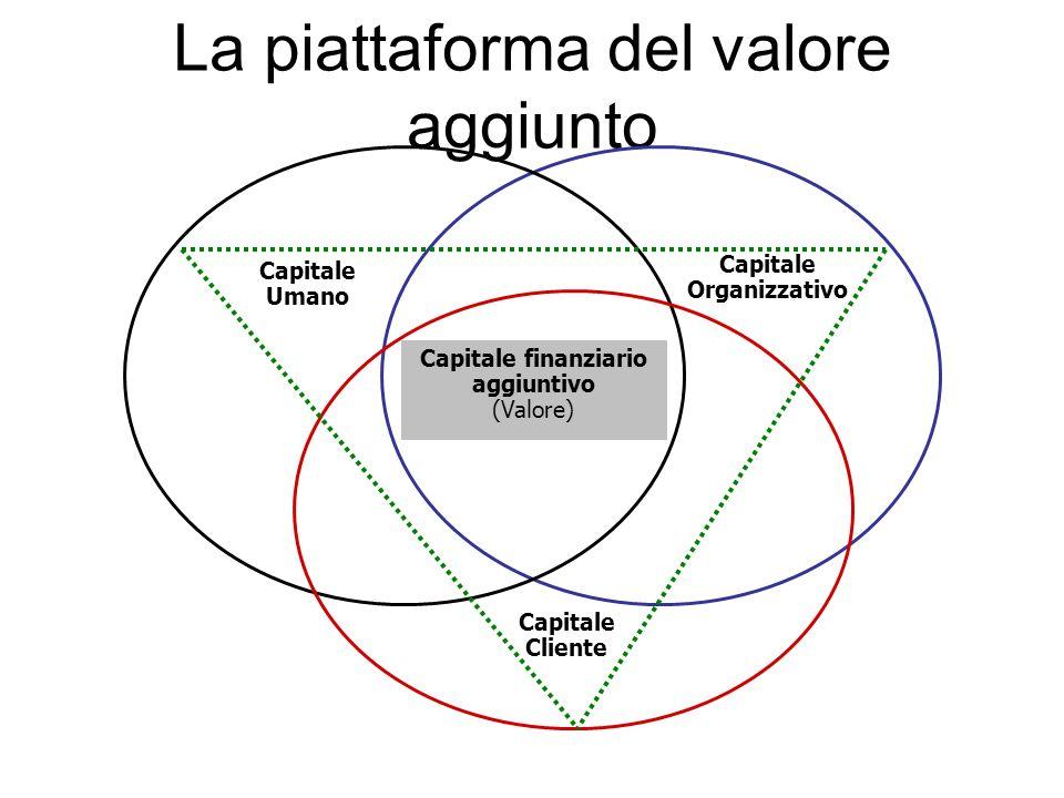 La piattaforma del valore aggiunto