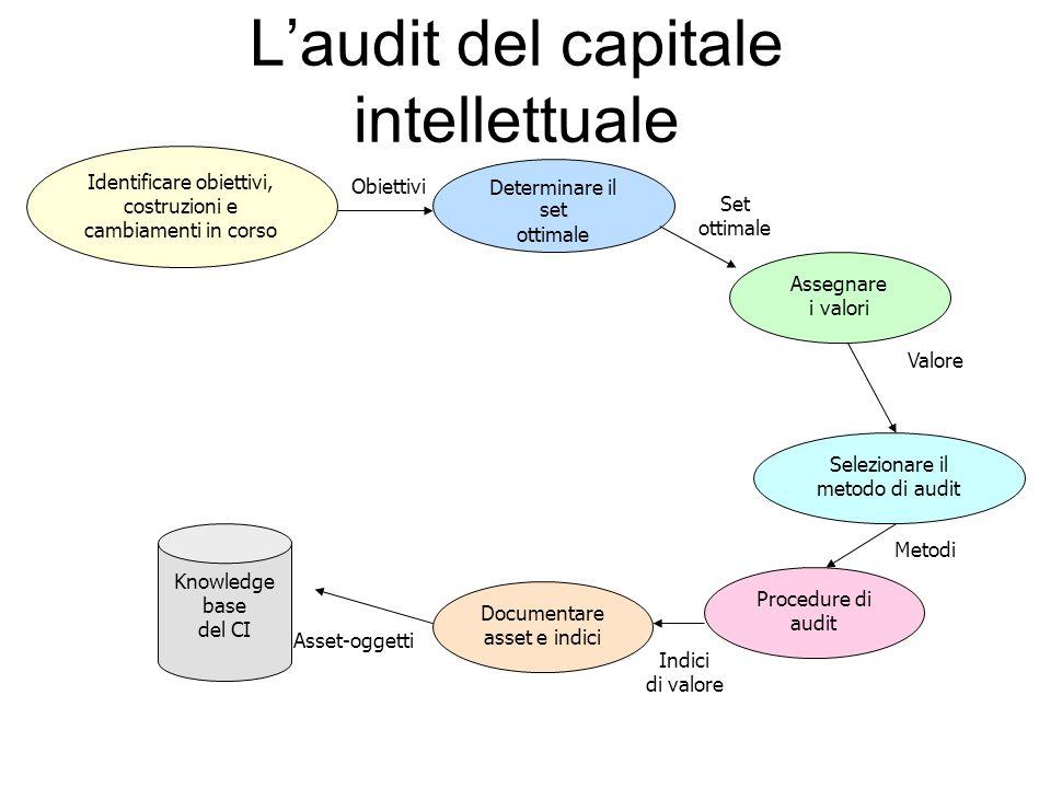 L'audit del capitale intellettuale