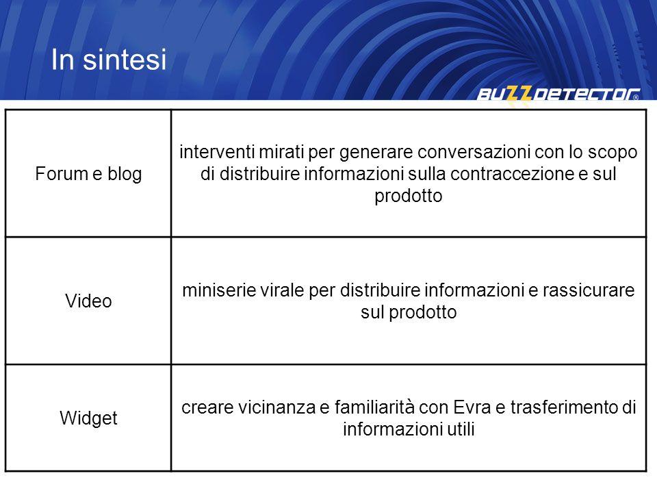 In sintesi Forum e blog. interventi mirati per generare conversazioni con lo scopo di distribuire informazioni sulla contraccezione e sul prodotto.