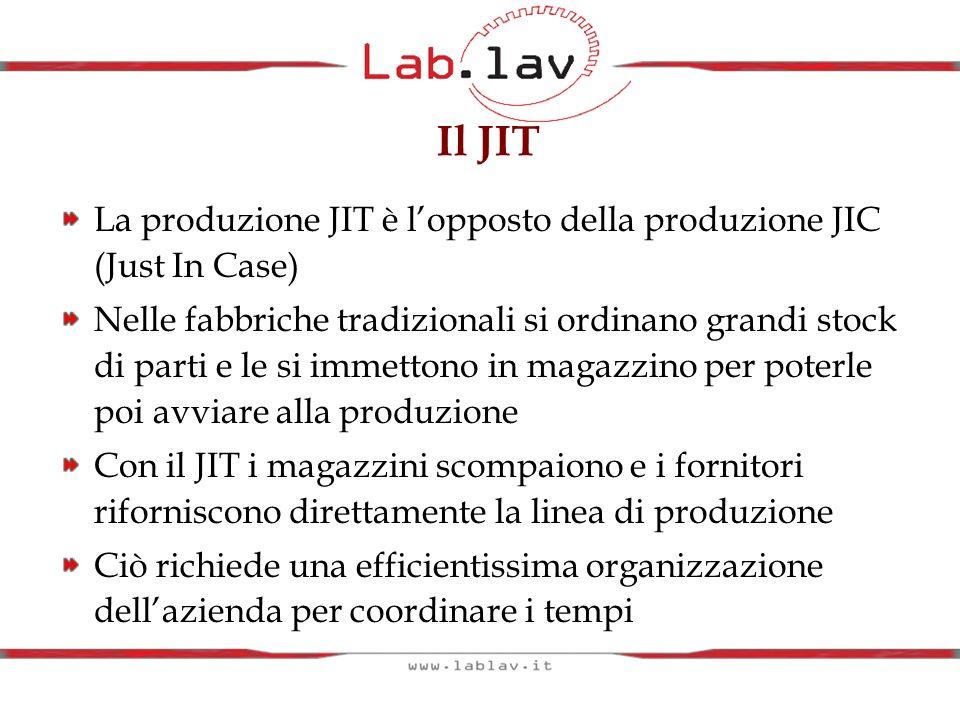 Il JIT La produzione JIT è l'opposto della produzione JIC (Just In Case)