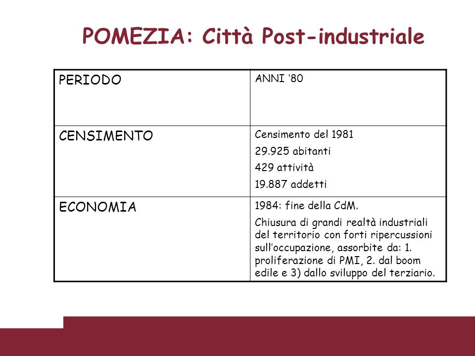 POMEZIA: Città Post-industriale