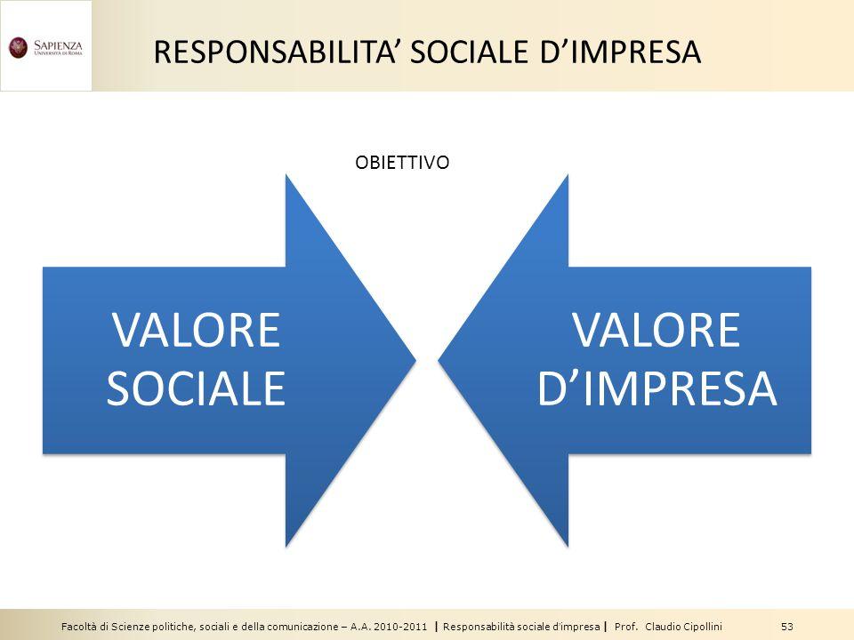 RESPONSABILITA' SOCIALE D'IMPRESA