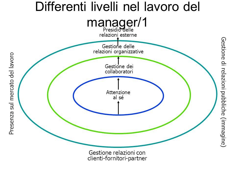 Differenti livelli nel lavoro del manager/1