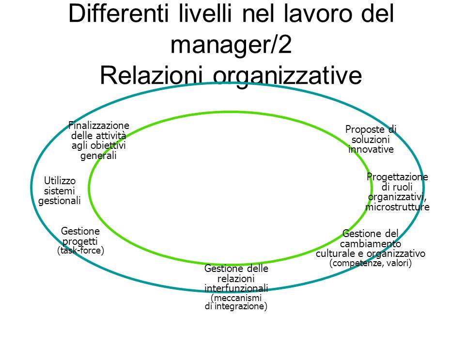 Differenti livelli nel lavoro del manager/2 Relazioni organizzative