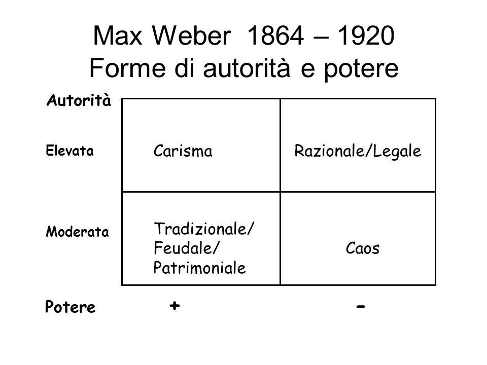 Max Weber 1864 – 1920 Forme di autorità e potere