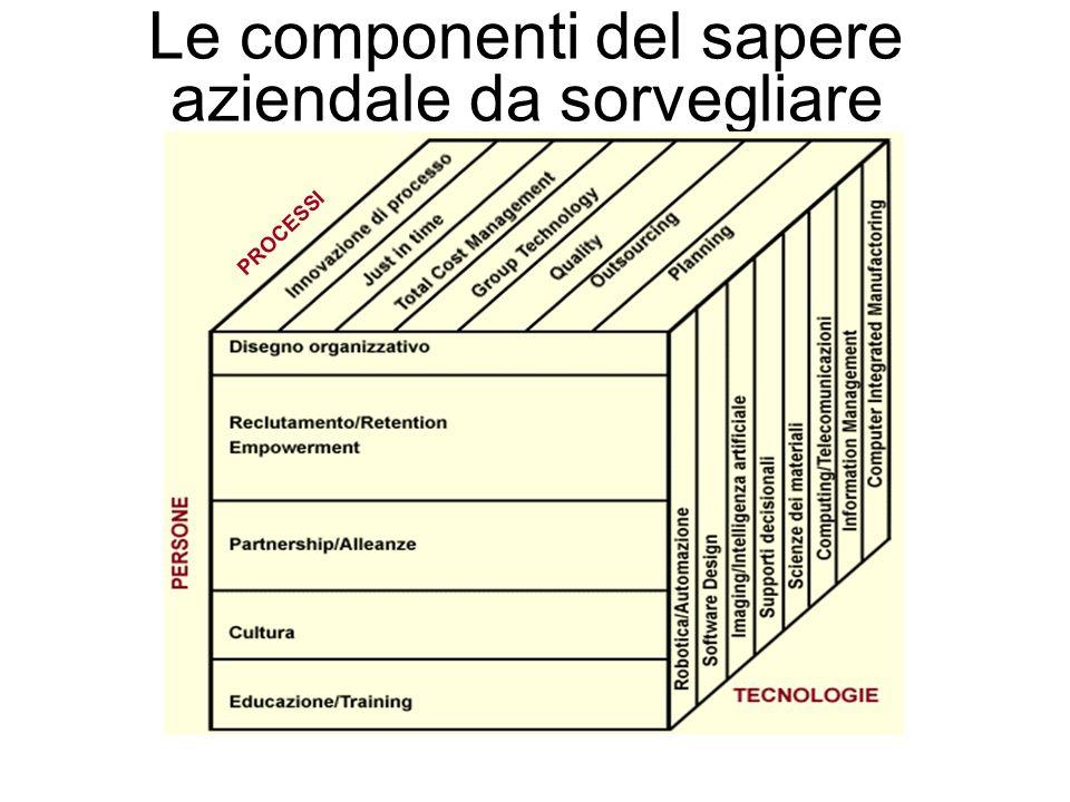 Le componenti del sapere aziendale da sorvegliare