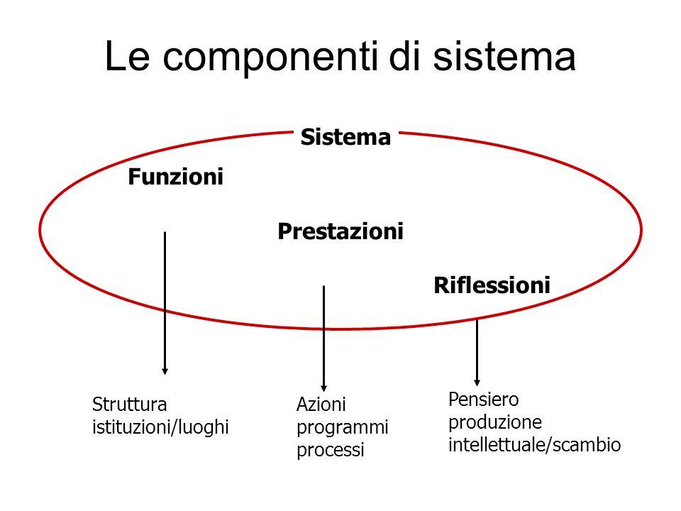 Le componenti di sistema
