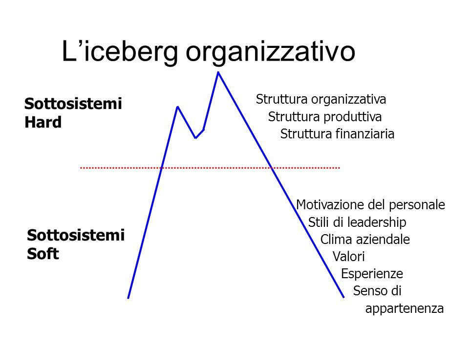 L'iceberg organizzativo