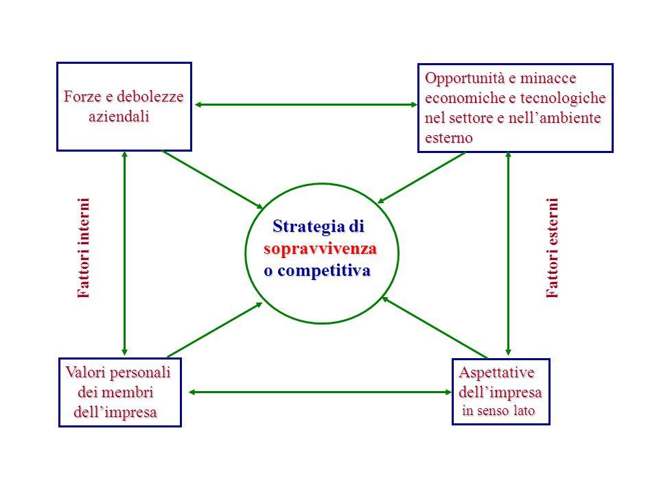 Strategia di sopravvivenza o competitiva Forze e debolezze aziendali