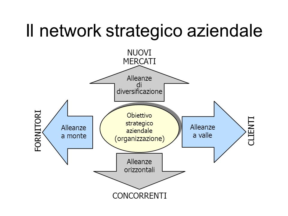 Il network strategico aziendale