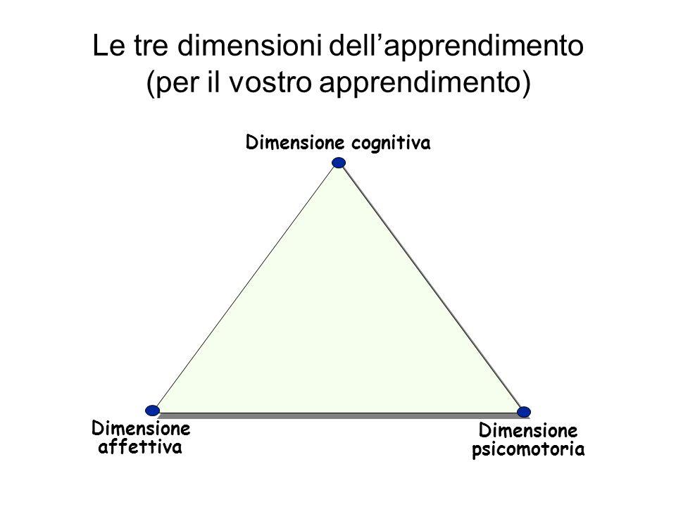 Le tre dimensioni dell'apprendimento (per il vostro apprendimento)