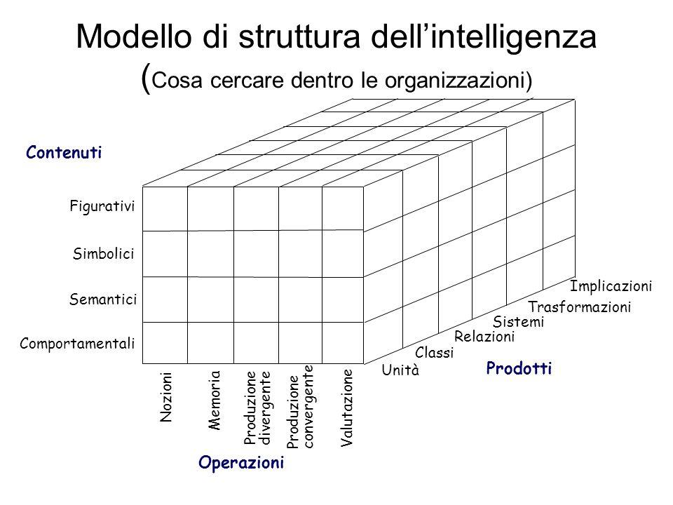 Modello di struttura dell'intelligenza (Cosa cercare dentro le organizzazioni)