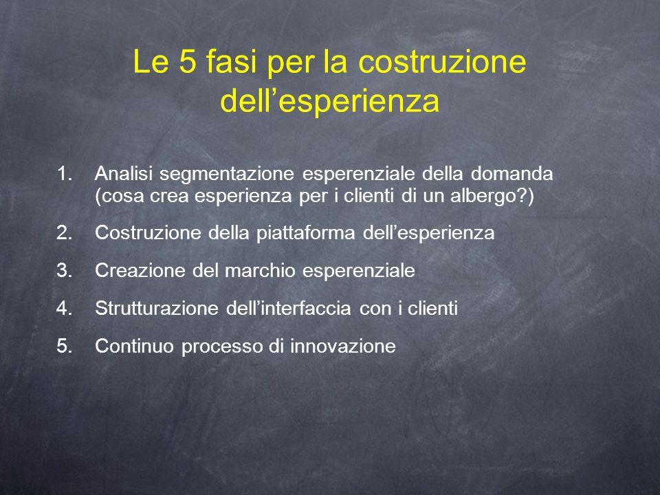 Le 5 fasi per la costruzione dell'esperienza