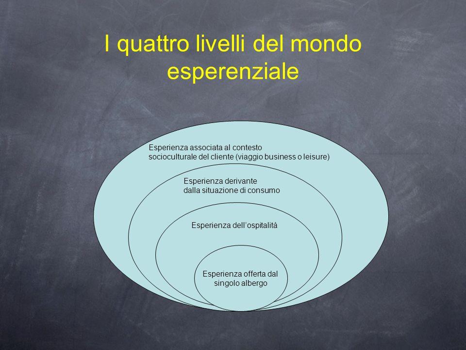 I quattro livelli del mondo esperenziale