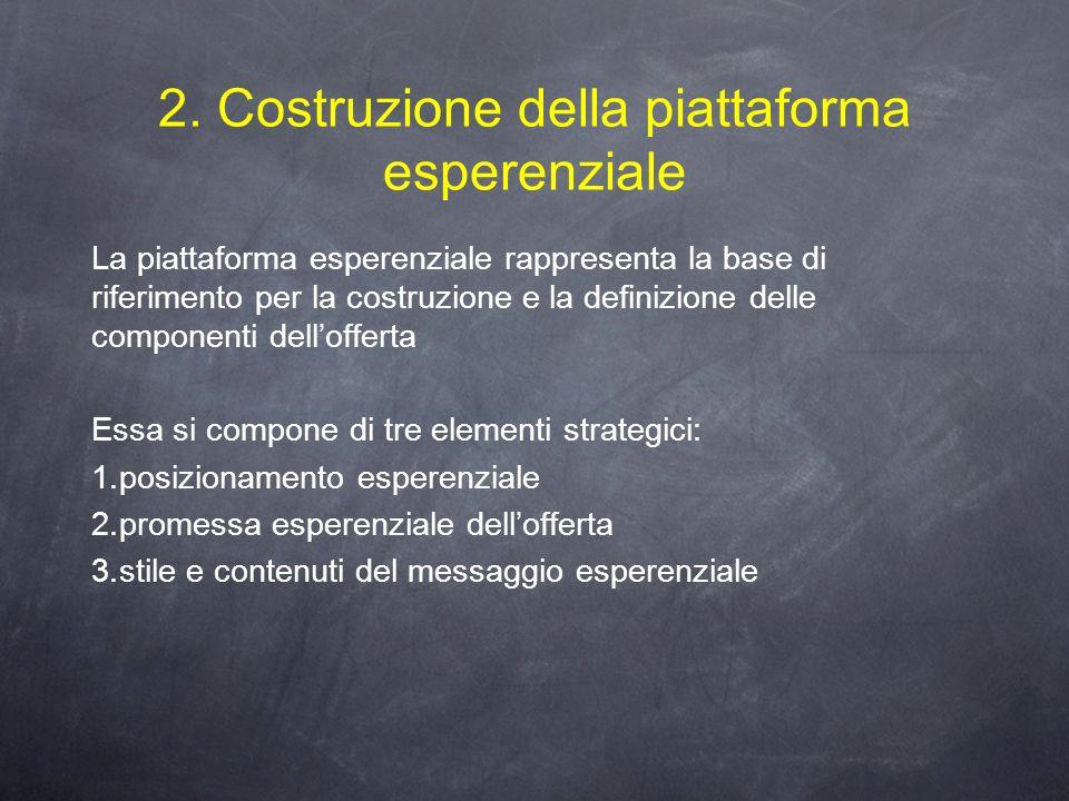 2. Costruzione della piattaforma esperenziale