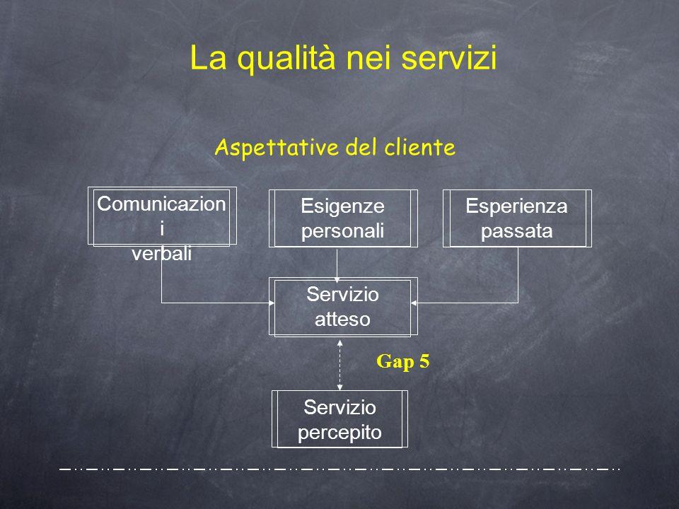 La qualità nei servizi Aspettative del cliente Servizio atteso