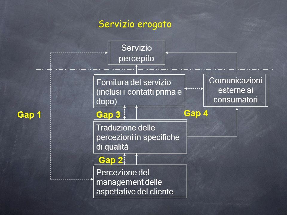 Comunicazioni esterne ai consumatori