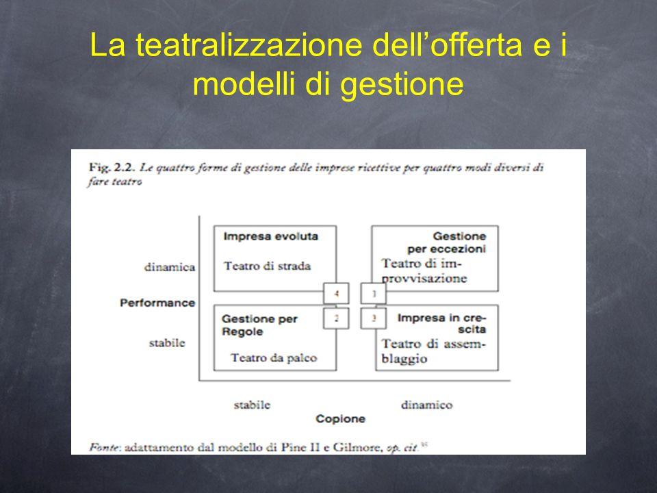 La teatralizzazione dell'offerta e i modelli di gestione
