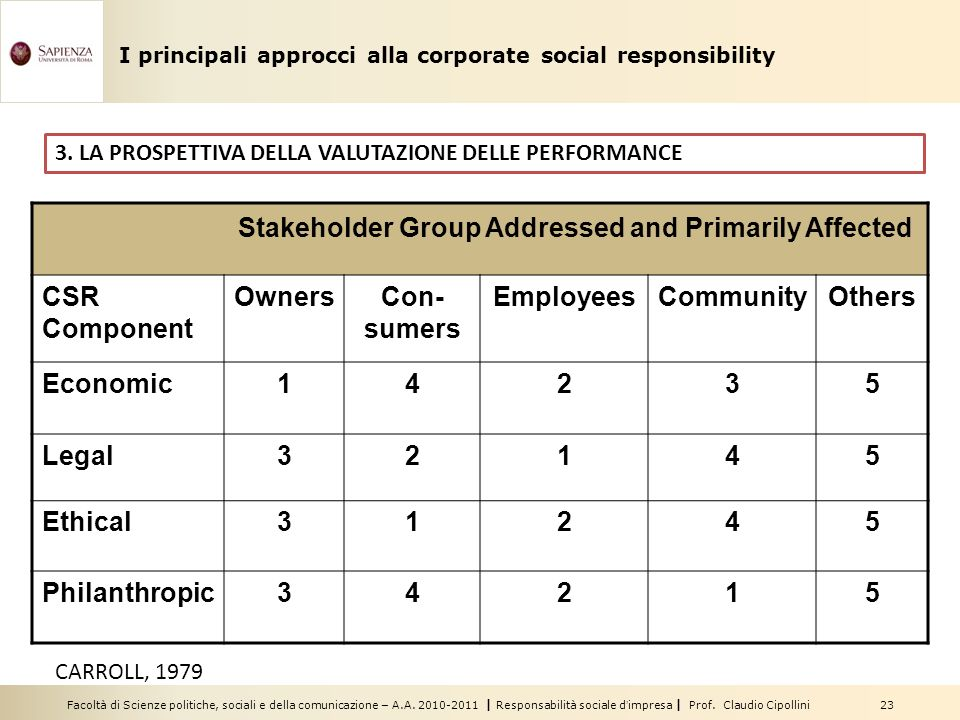 Stakeholder Group Addressed and Primarily Affected