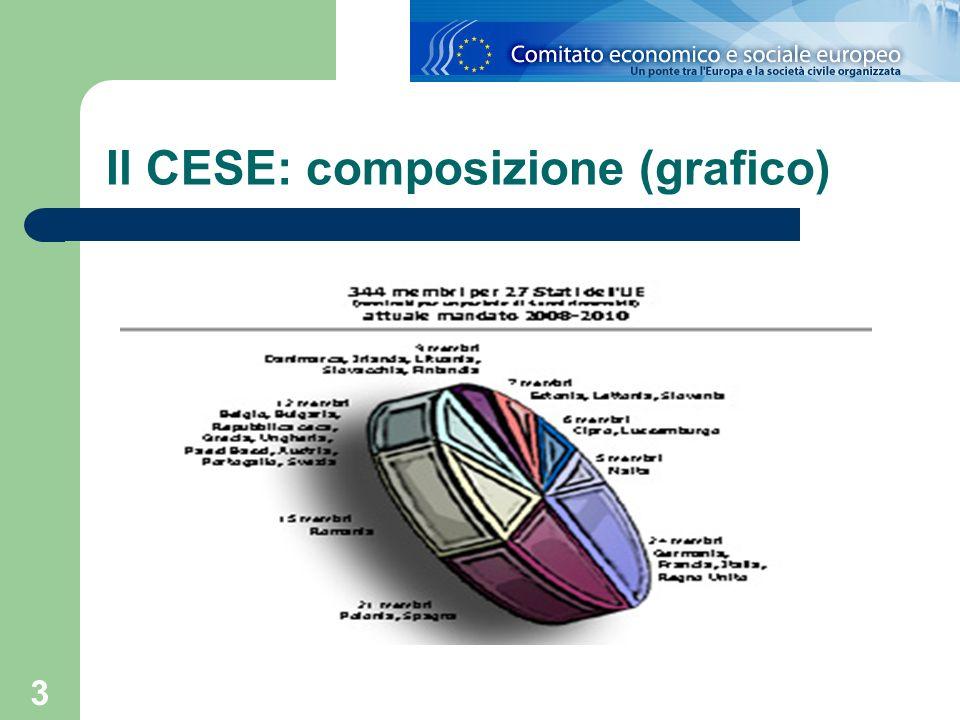 Il CESE: composizione (grafico)