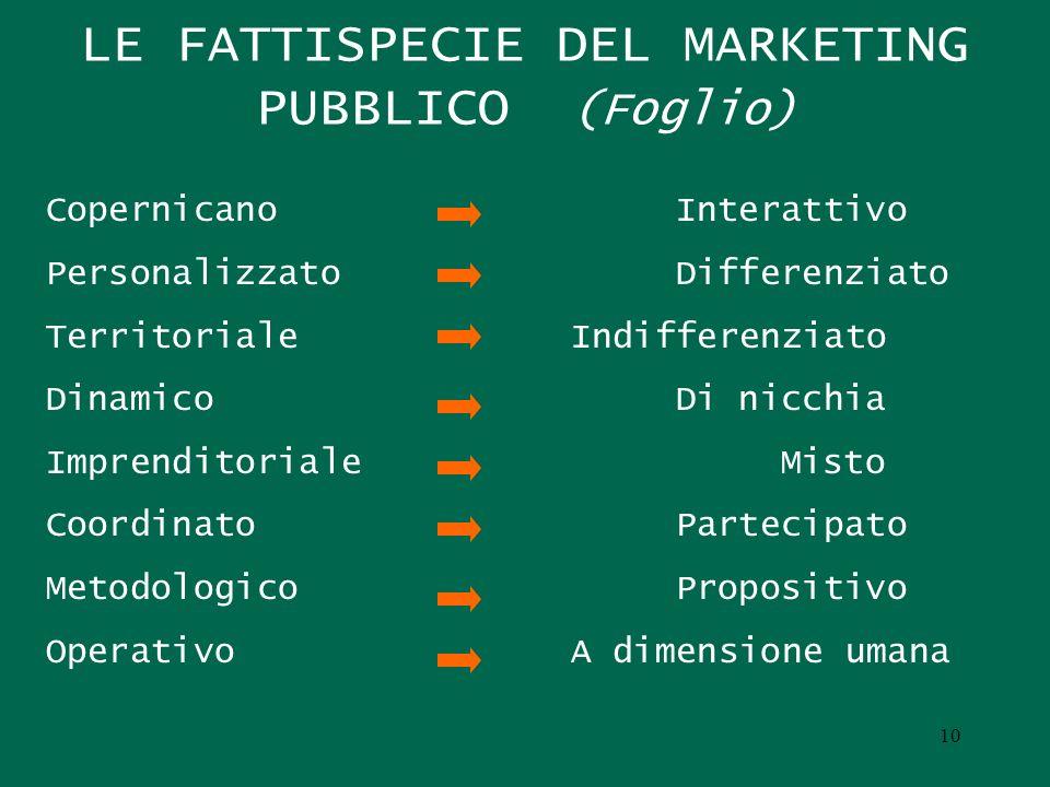 LE FATTISPECIE DEL MARKETING PUBBLICO (Foglio)