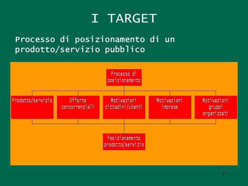 I TARGET Processo di posizionamento di un prodotto/servizio pubblico