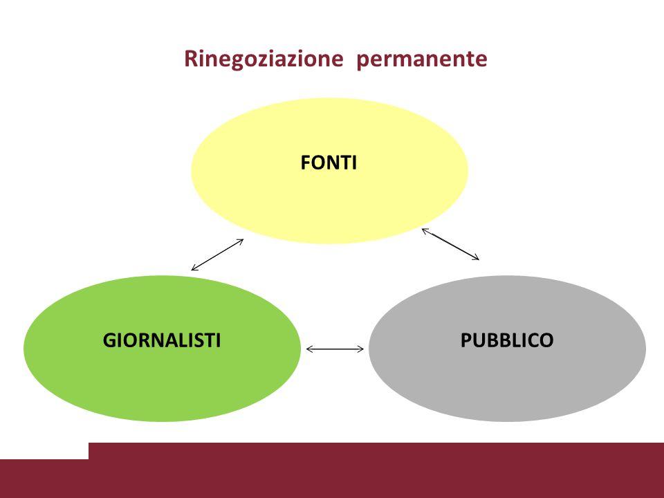 Rinegoziazione permanente