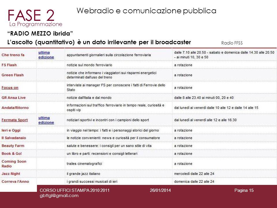 FASE 2 Webradio e comunicazione pubblica RADIO MEZZO ibrida