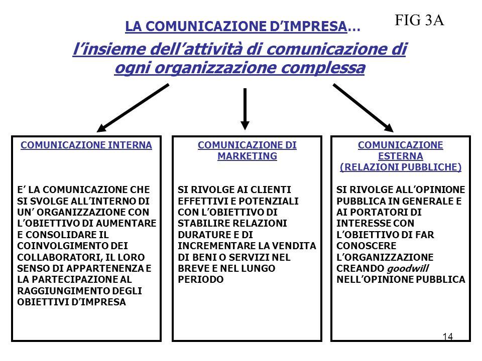 LA COMUNICAZIONE D'IMPRESA…