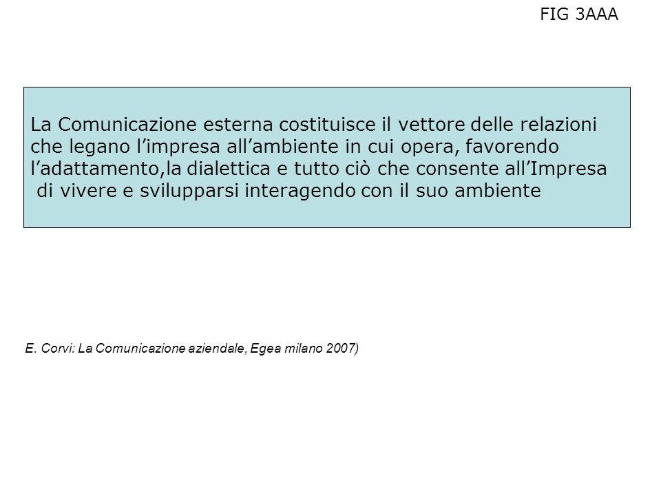 La Comunicazione esterna costituisce il vettore delle relazioni